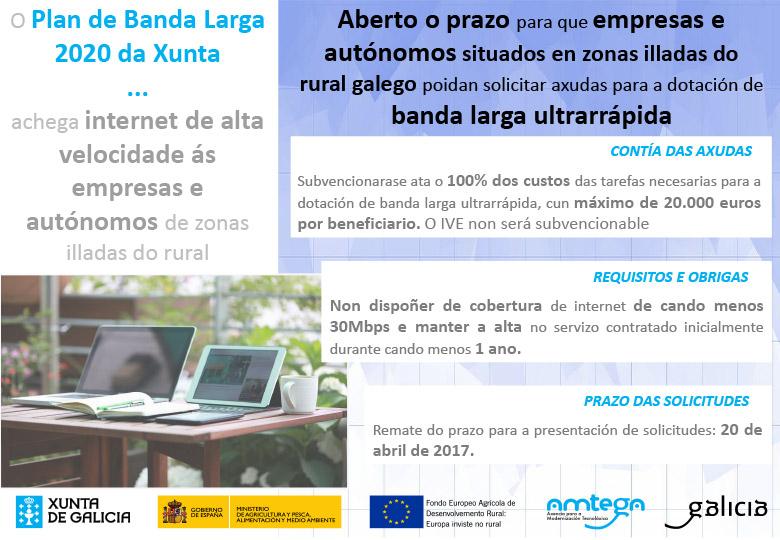 Plan de Banda Larga 2020 de Xunta de Galicia